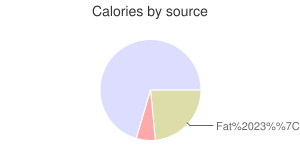 Milk and cereal bar, calories by source